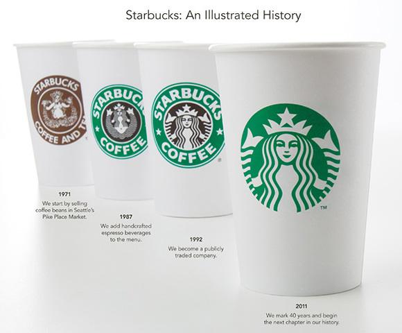 Starbucks new Logo An Illustrated History